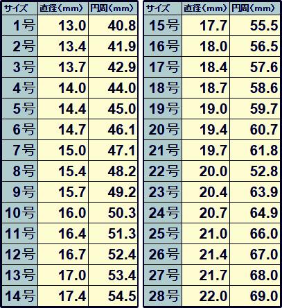 リングサイズ換算表