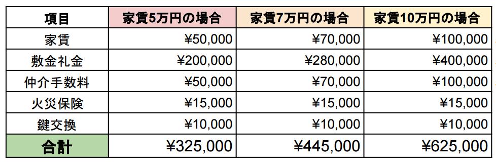 住宅(賃貸)費の目安